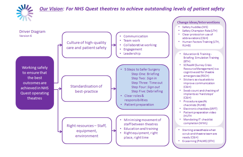 Improving Theatre Safety